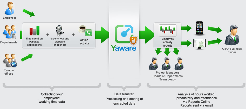 computer-monitoring-software-Yaware