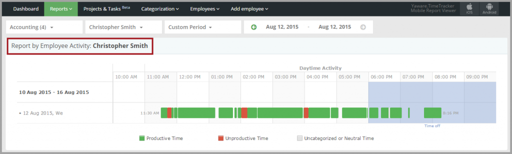 9._Report_by_employee_activity